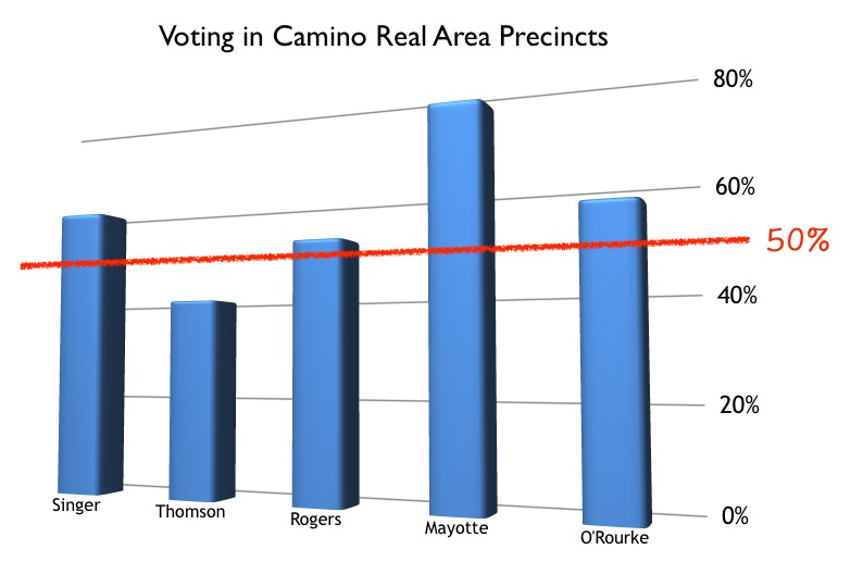 Camino Real Area Voting