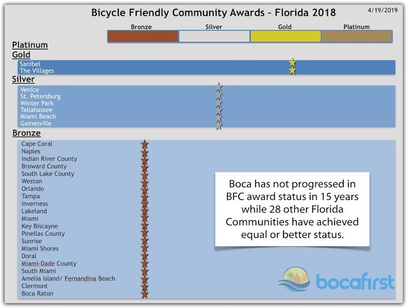 BFC Status 2019