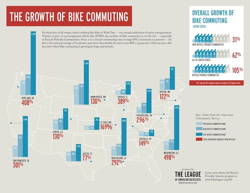 Bike Commuting Growth 2015