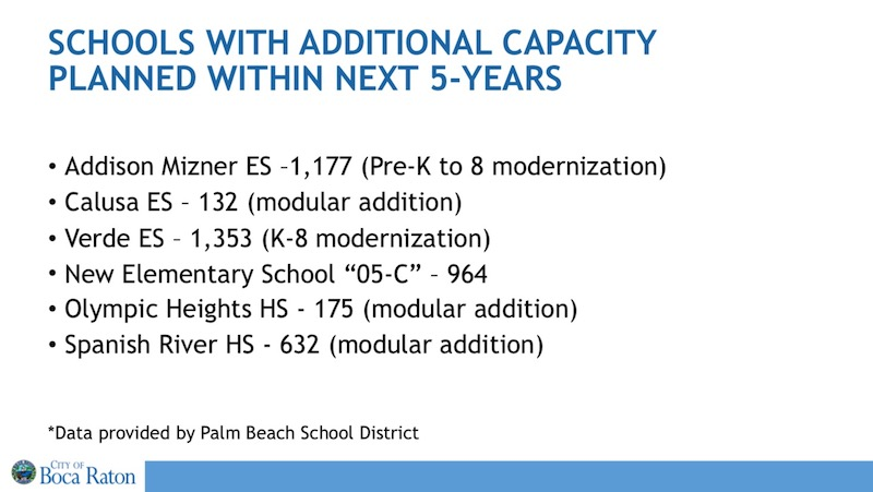 School Planned Capacity