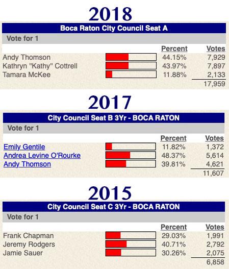 Non Majority Win history in Boca