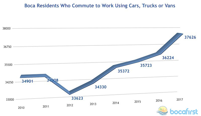 Boca Vehicle Commuters. Data from US Census Bureau American Community Survey.