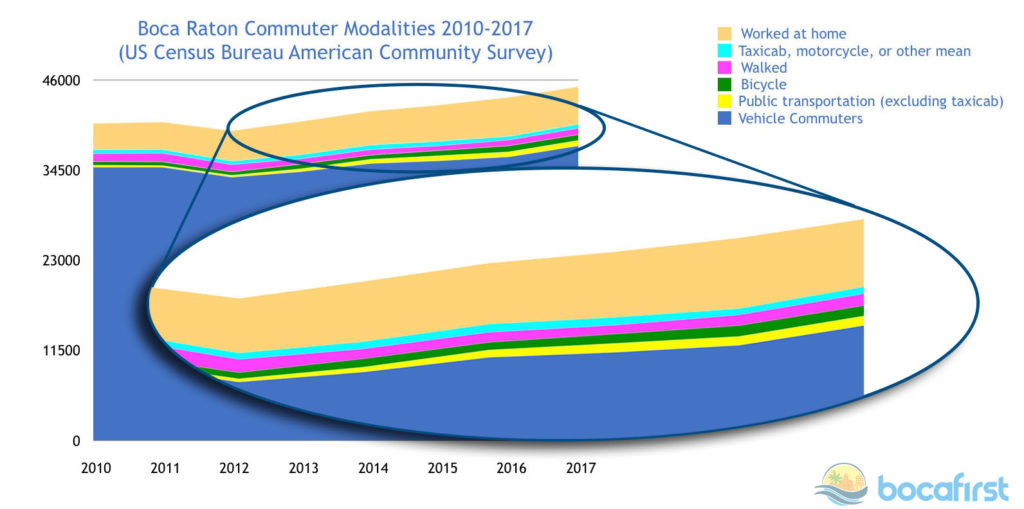 Boca Raton Commuters. Data from US Census Bureau American Community Survey. Graphic by Les Wilson.