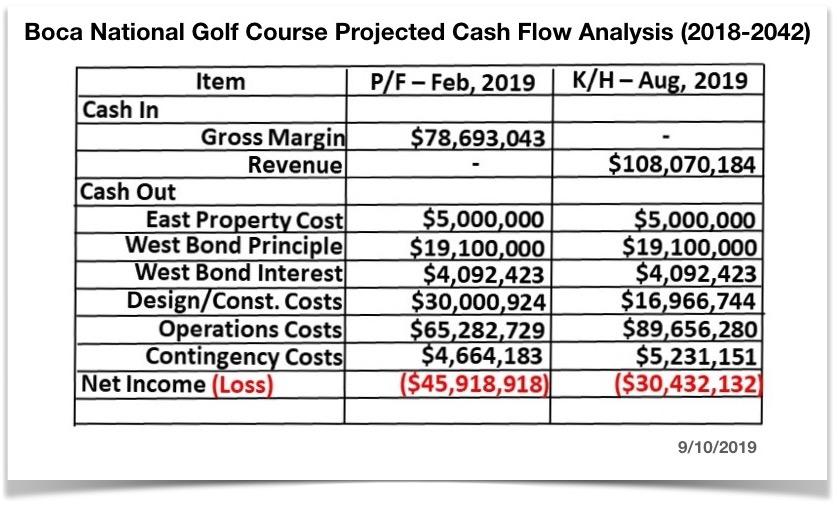 Financial Analysis Chart Update 1