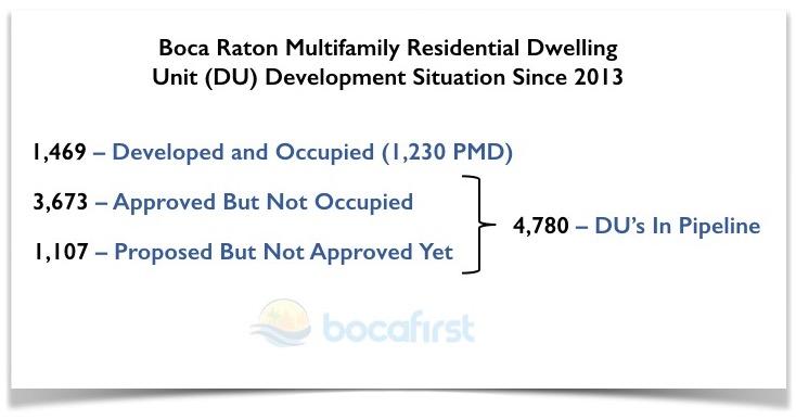 Dwelling Units in Boca