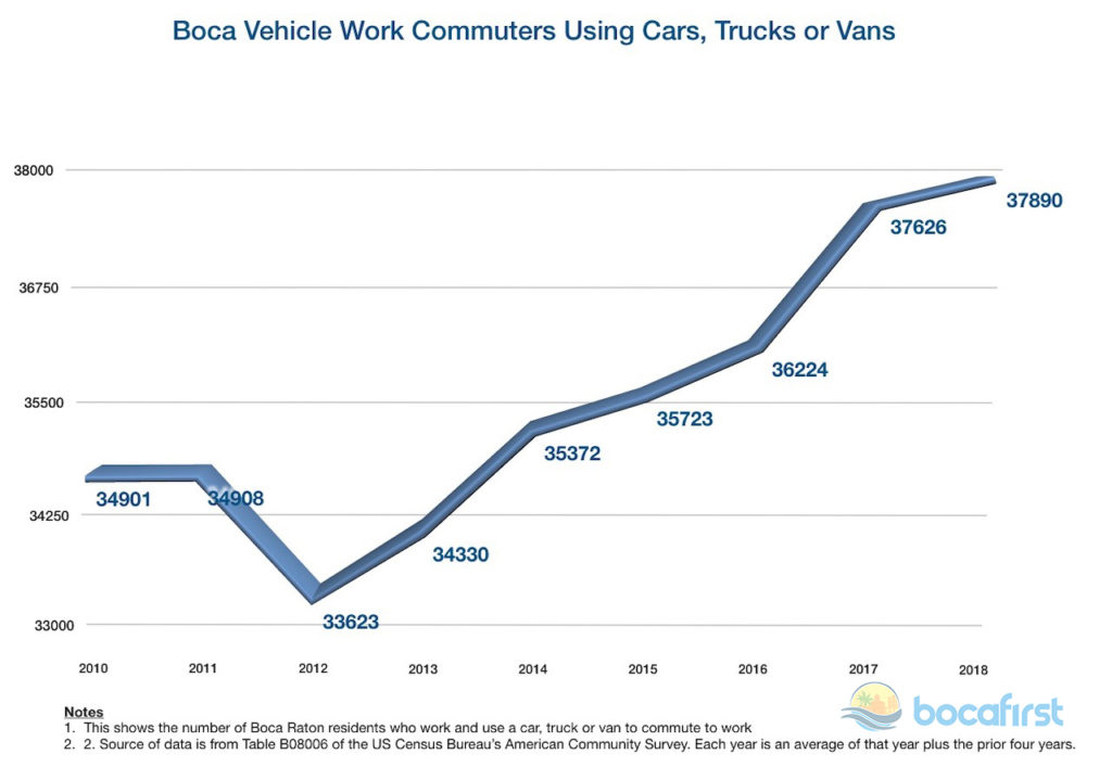 US Census Bureau Vehicle Commuters