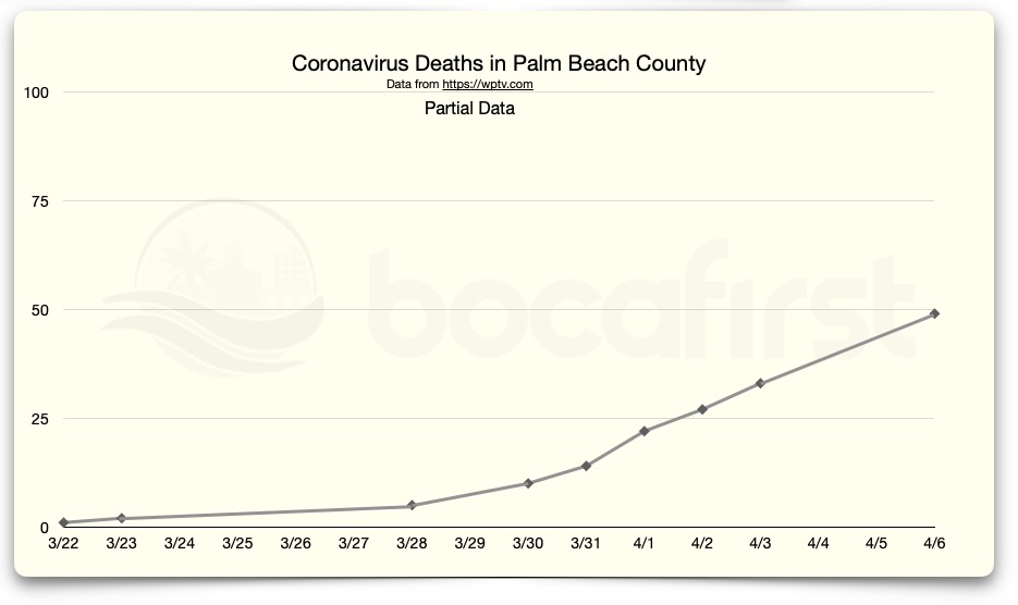 Deaths - Palm Beach County. Data in this report is provisional and subject to change.