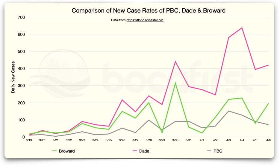 New Case Rates - Counties