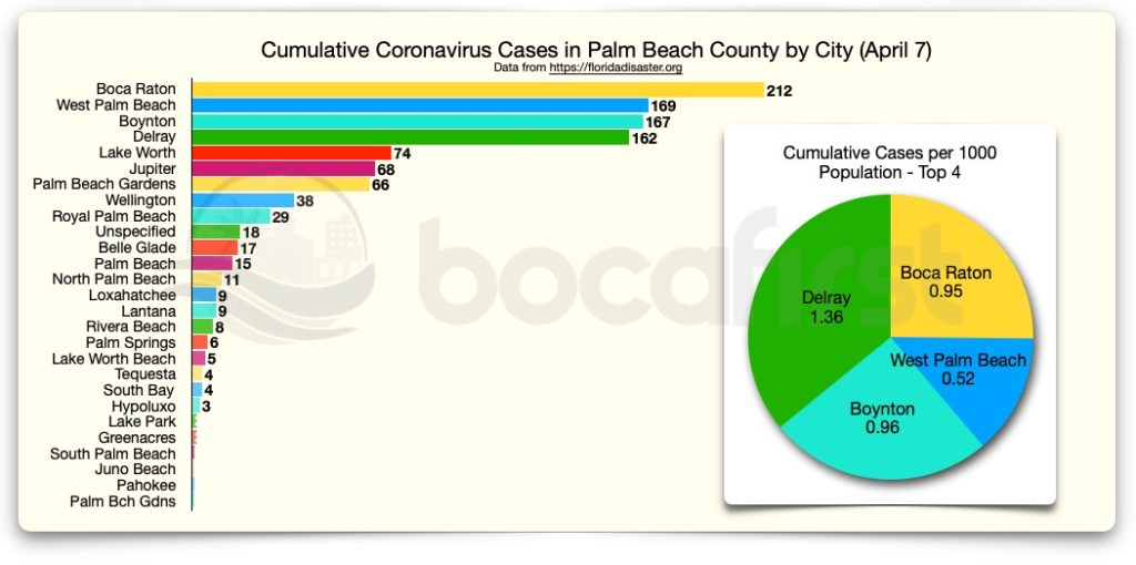 PBC Cumulative cases by city. Data in this report is provisional and subject to change. Some cities are listed twice in the data because that is how they are reported in the data.