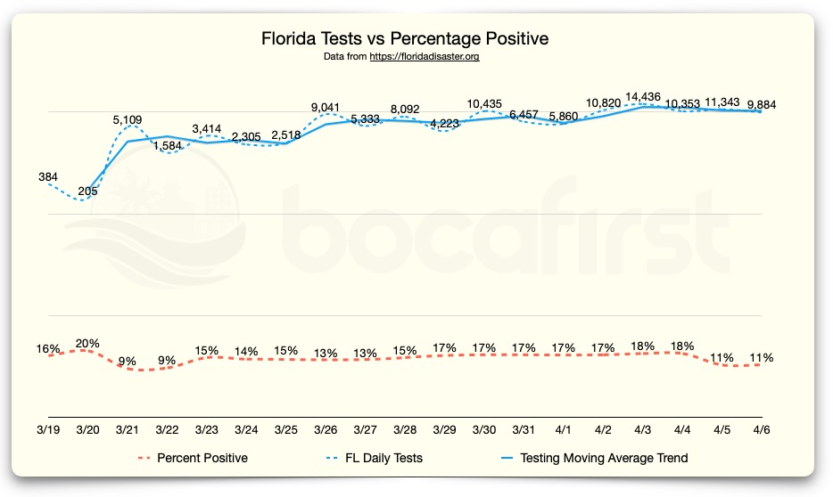 Testing and Percentage Positive - Florida