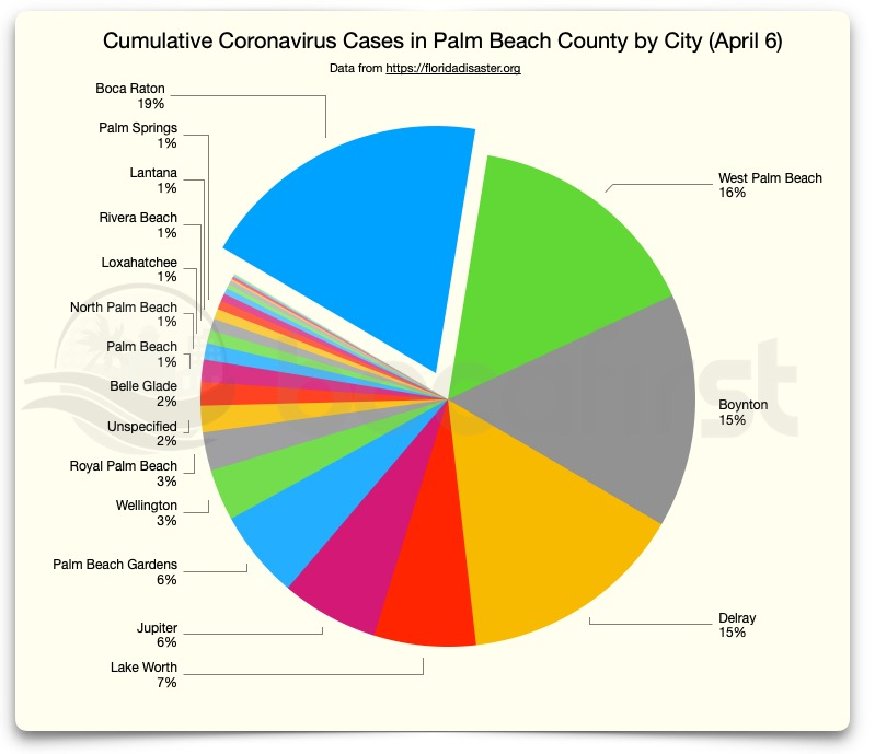 PBC Cumulative cases by city percentages