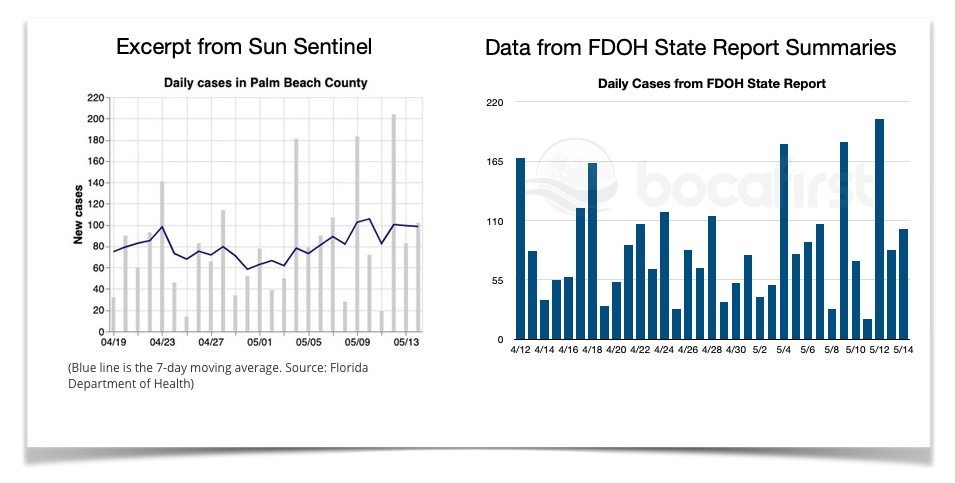 Sun Sentinel and graphic recreated from FDOH State Report Summaries