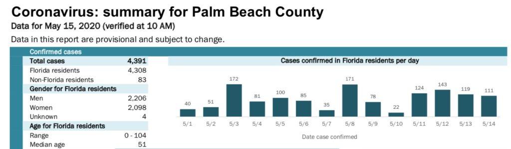 Excerpt from May 15, 10am FDOH County report on Palm Beach County