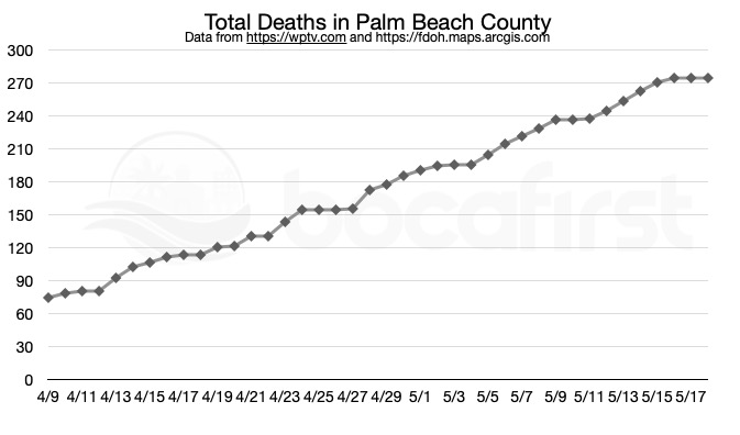 PBC: Total Covid-19 Deaths. Data in this report is provisional and subject to change.