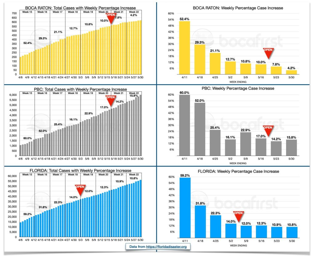 BocaFirst cumulative case count dashboard. Data in the graphic is provisional and subject to change.
