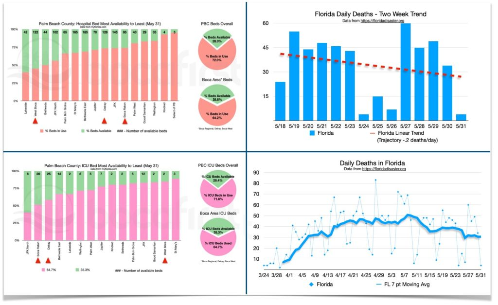 PBC Bed Availability and Florida Deaths Dashboard. Data is provisional and subject to change.