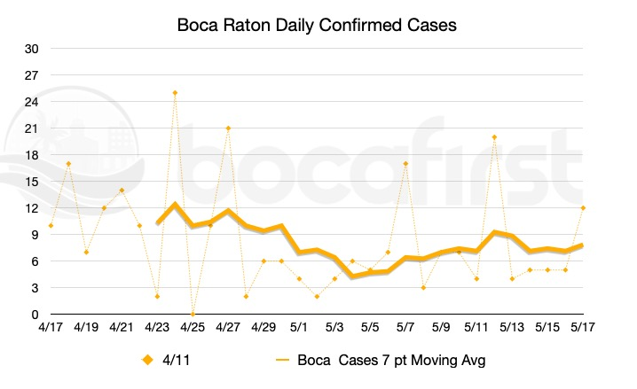 Daily case count in Boca Raton with 7 day moving average.