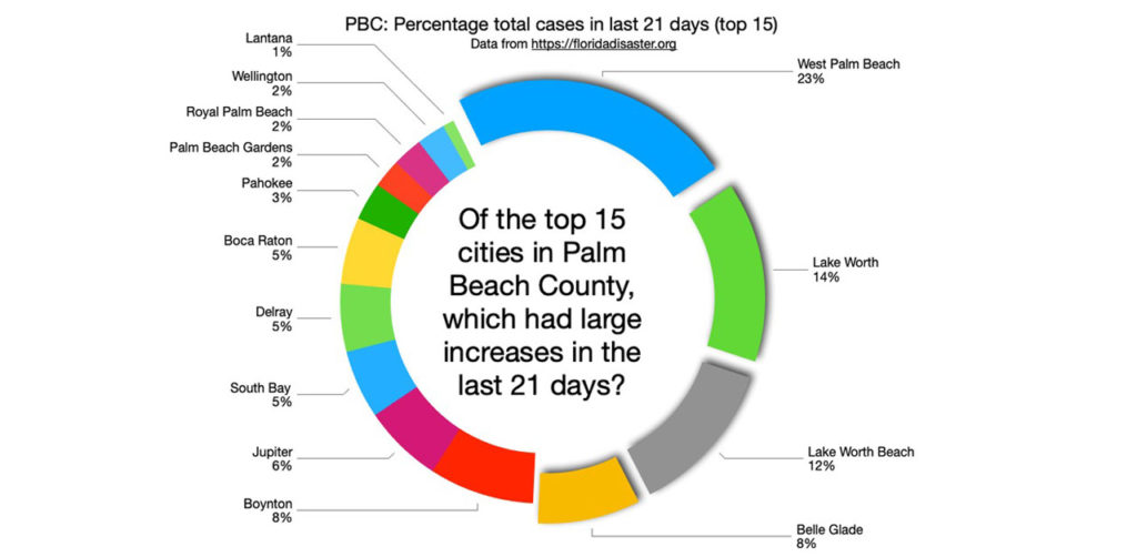 Analysis of large increases in casse in last 21 days as of June 3