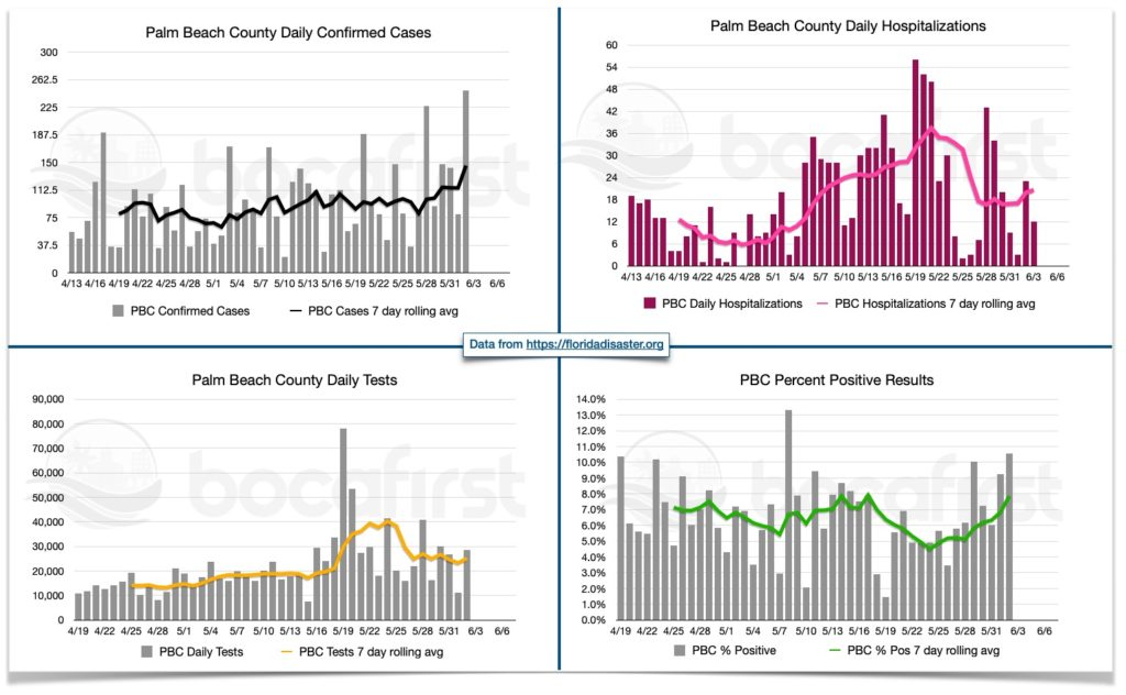 BocaFirst PBC confirmed case, testing dashboard and hospitalization dashboard. Data in this report is provisional and subject to change.