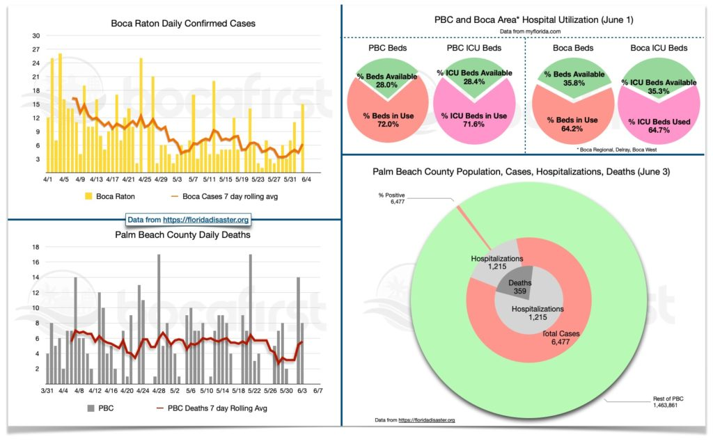 BocaFirst PBC and Boca hospitalization dashboard. Data in this report is provisional and subject to change.