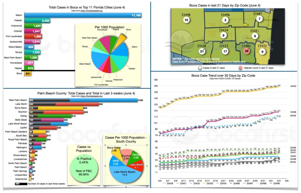 BocaFirst Boca Raton Cases dashboard. Data in this report is provisional and subject to change