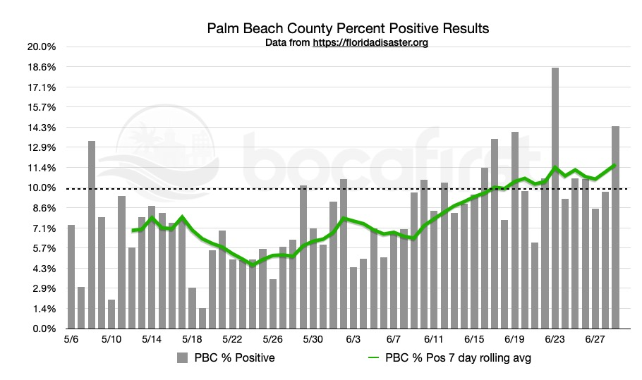 PBC Daily Percent Positivity History. Data in this report is provisional and subject to change.