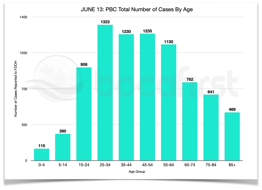 JUNE 13 PBC Case distribution by age group