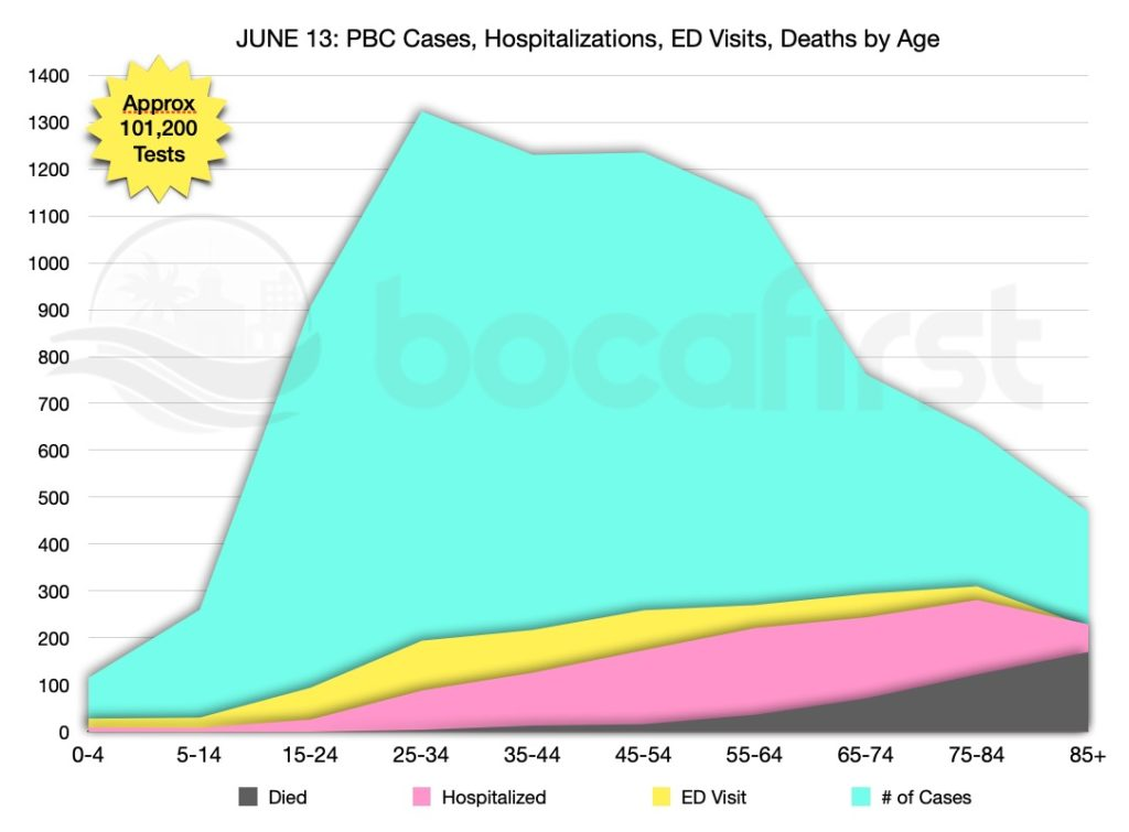 Cases in PBC and their distribution by age groups
