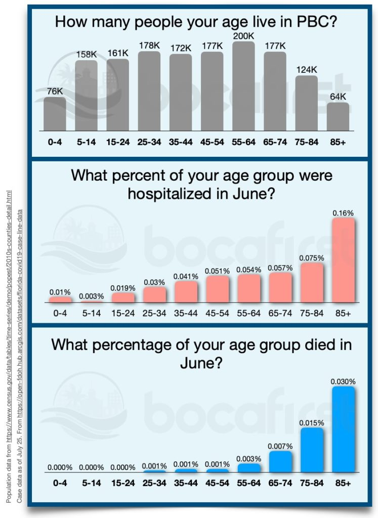 Demographics of COVID, hospitalizations and deaths in PBC