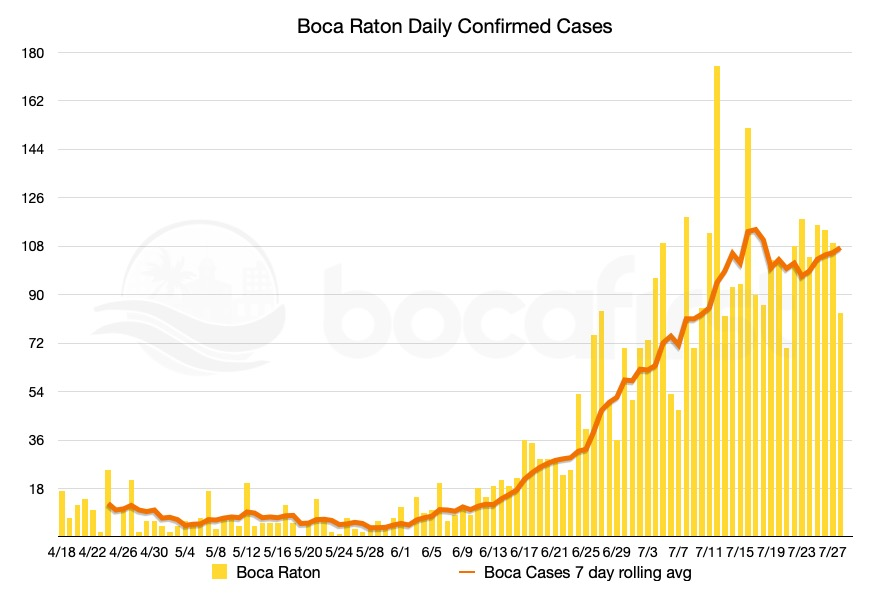 Daily Confirmed Cases in Boca with Rolling Average