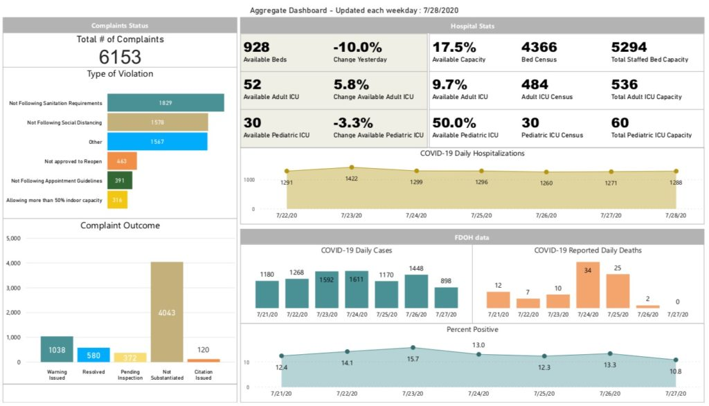 Broward County COVID Dashboard. Palm Beach County doesn't have one.