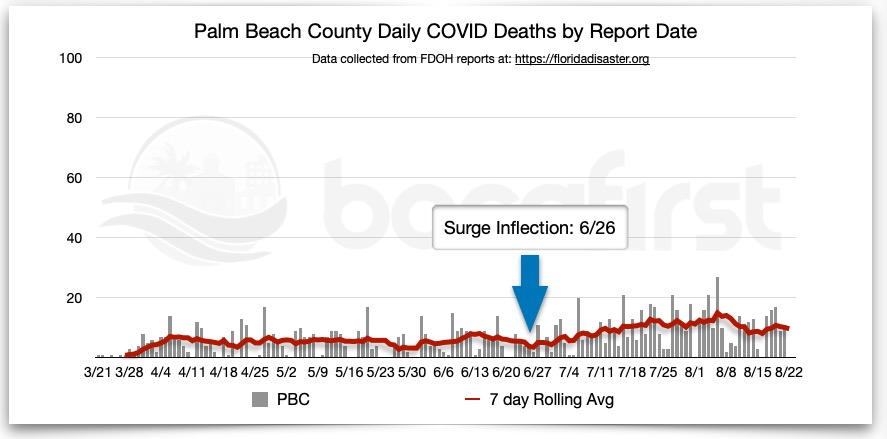 PBC Deaths by report date