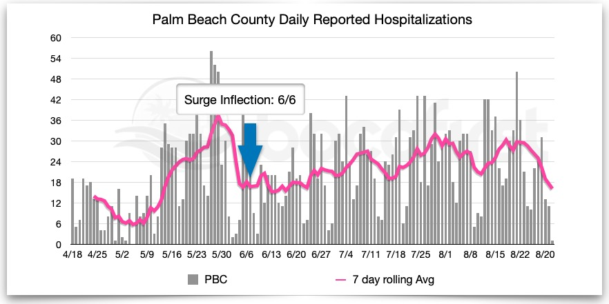 PBC Hospitalizations by report date