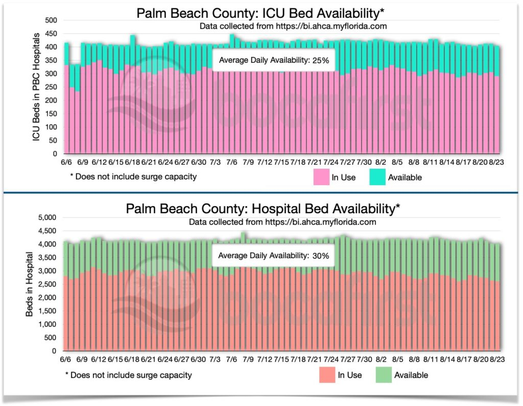 PBC Bed Availability History