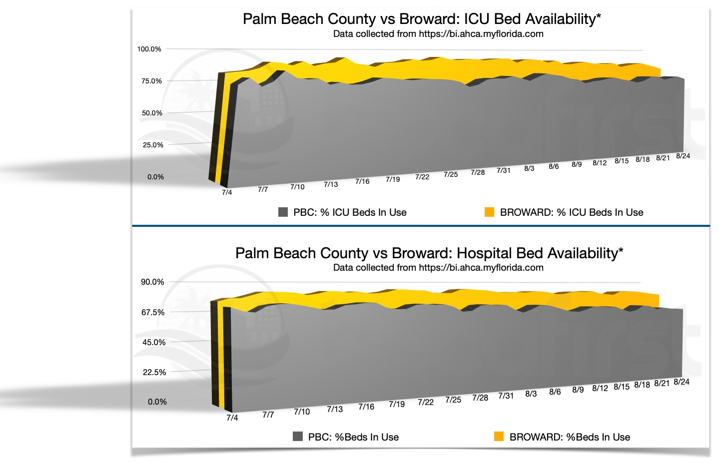 PBC vs Broward Hospital Beds