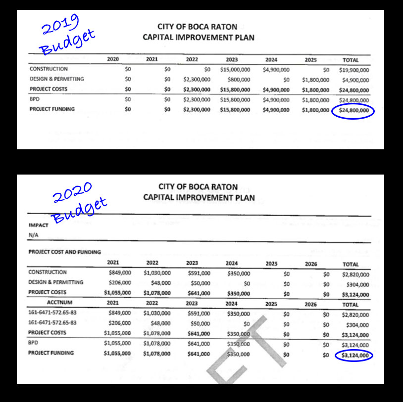 City Budget for Gumbo Limbo 2019 vs 2020