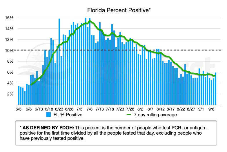 FL Percent Positive as defined by FDOH